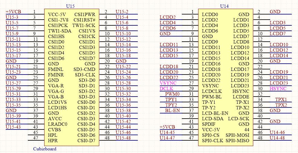 cubieboard-a20-pinout